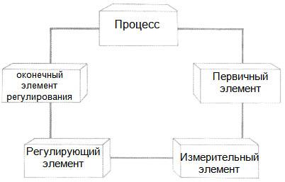 Элементы системы автоматического регулирования