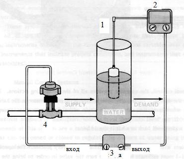Схема простой системы автоматического регулирования