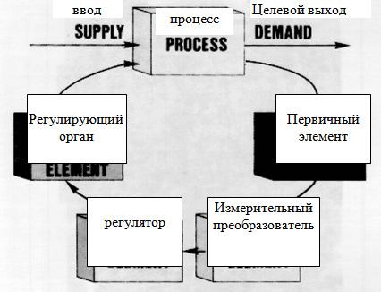 Схема замкнутой системы автоматического регулирования